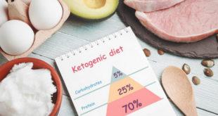 Chế độ ăn Ketogen là gì