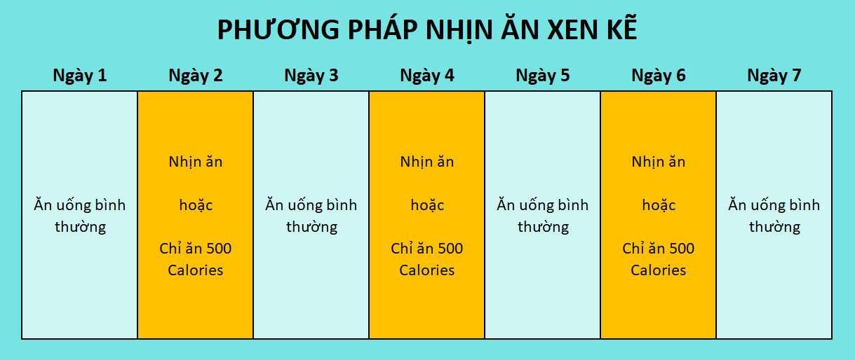 Phương pháp nhịn ăn xen kẽ