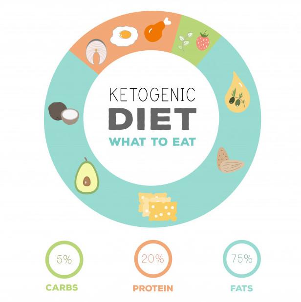Cách thực hiện chế độ ăn kiêng Ketogen