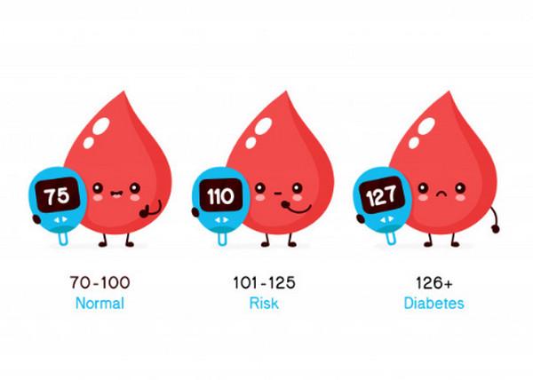 Chỉ số lượng đường trong máu