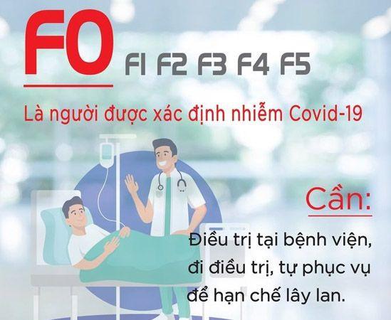F0 là người đã nhiễm bệnh